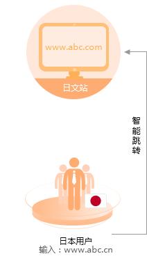 日语外贸网站建设