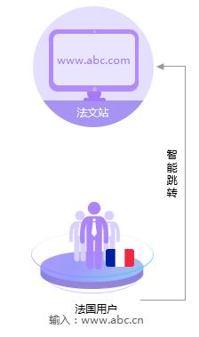 法语外贸网站建设